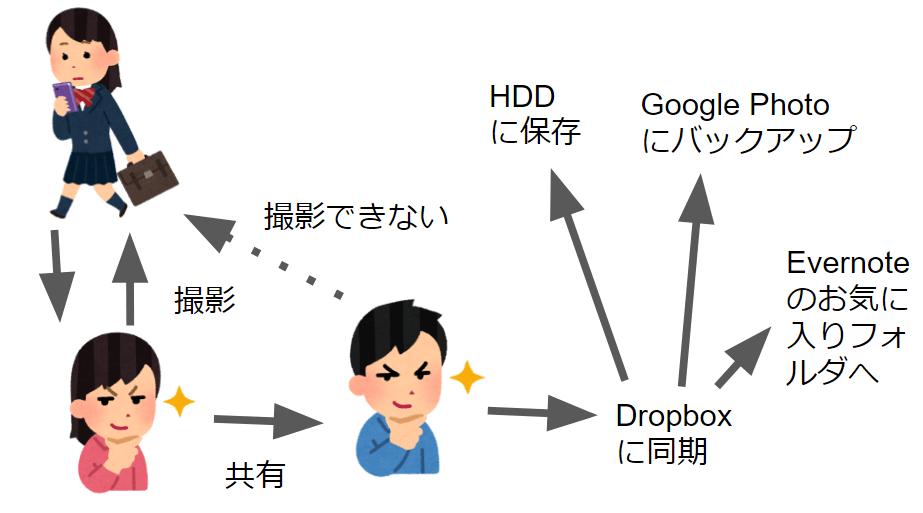 oton+to(データ保管図) - Google スライド - Google Chrome 2017-07-24 12.50.48